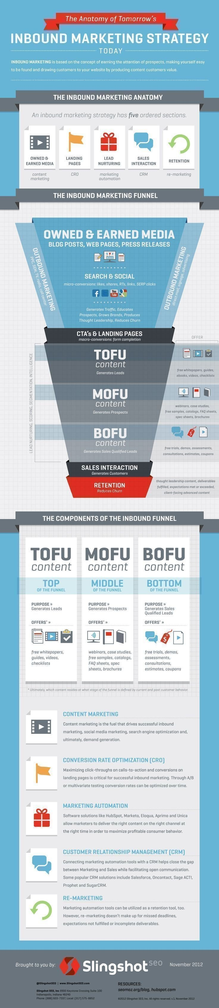The anatomy of tomorrows inbound #Marketing #Strategy #SMM #Infographic