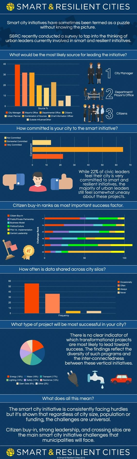 Smart and Resilient Cities #Smart_City #IoT #Infographic