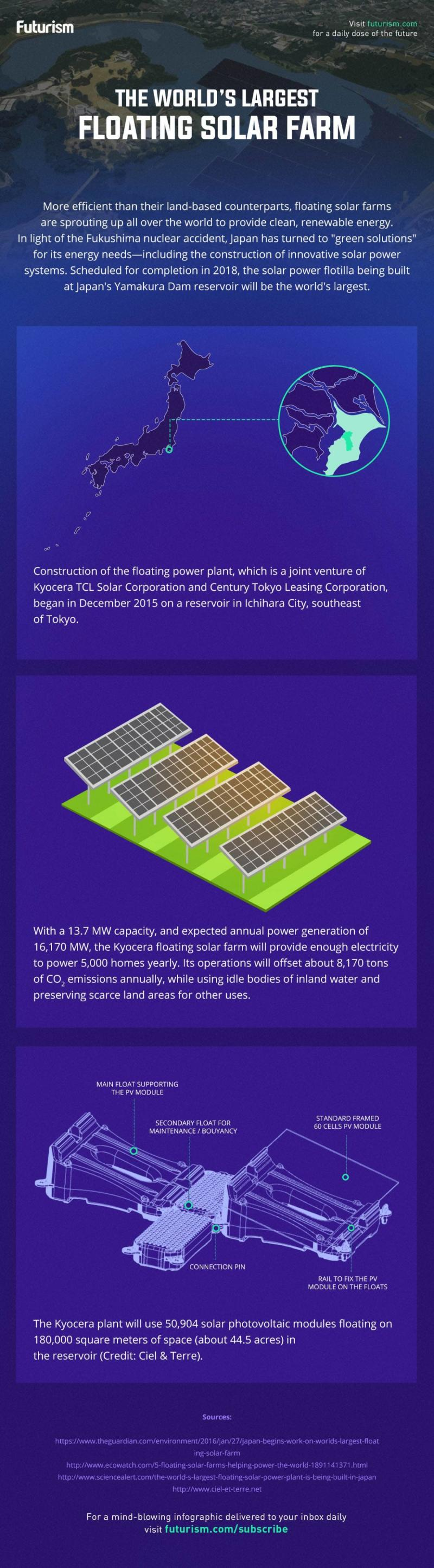The worlds largest floating solar farm #infographic