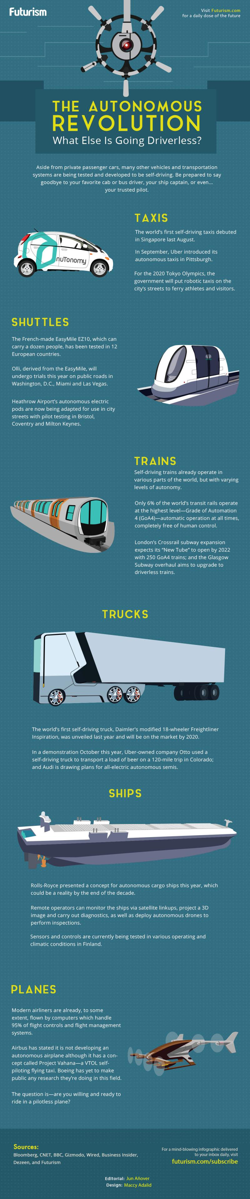 The #autonomous revolution what else is going driverless #Smart_City #IOT #infographic