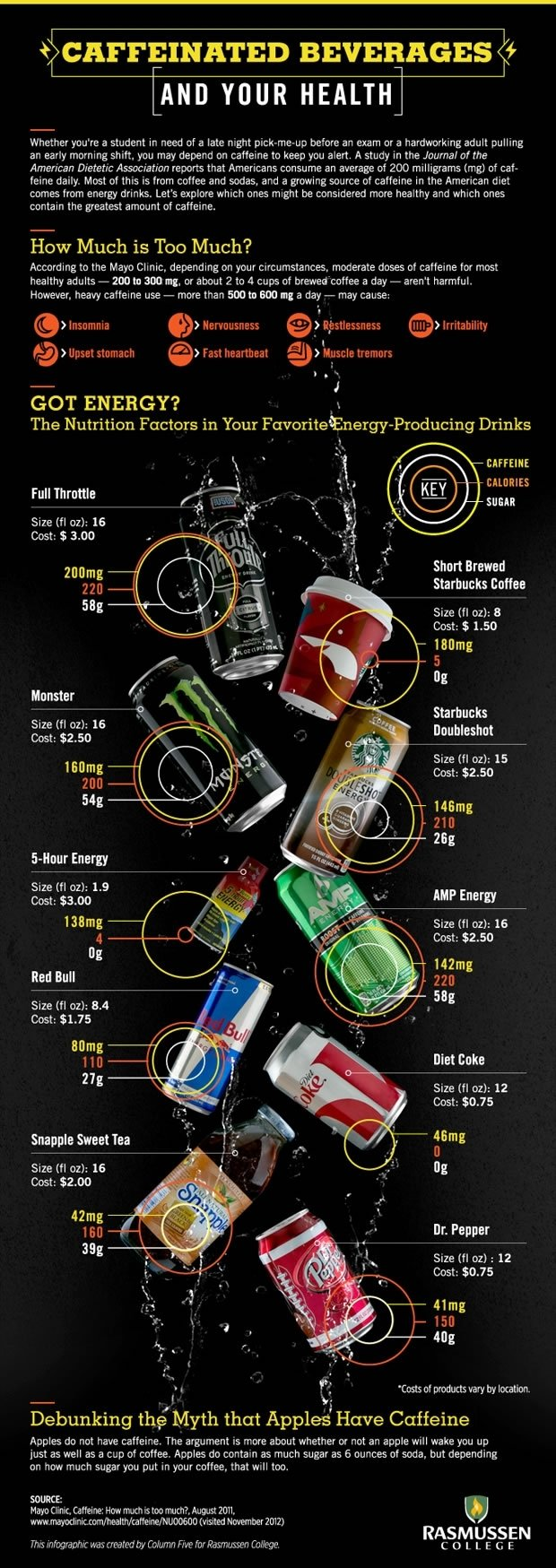 Caffeinated Beverages and Your #Health #Infographic