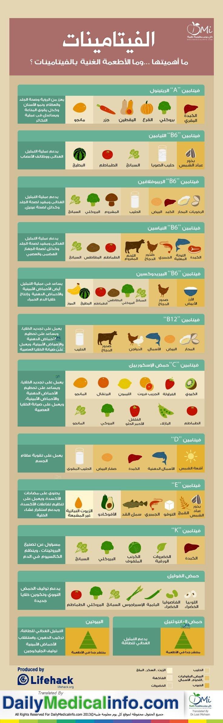 الفيتامينات المهمة ومصادرها من الأطعمة #انفوجرافيك #انفوجرافيك_عربي #صحة