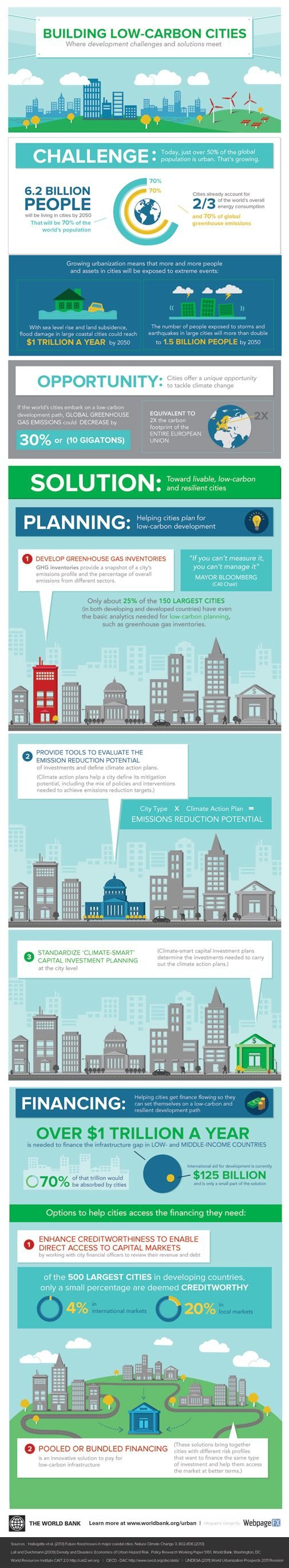 Building Low Carbon Cities #Infographic