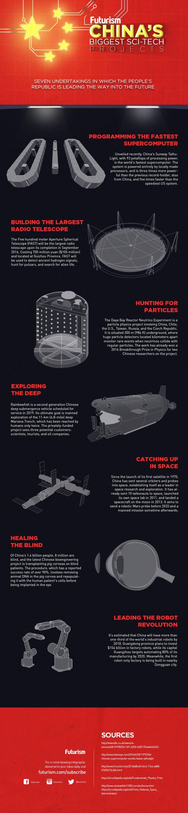 Biggest #Technology projects in #China #Infographic