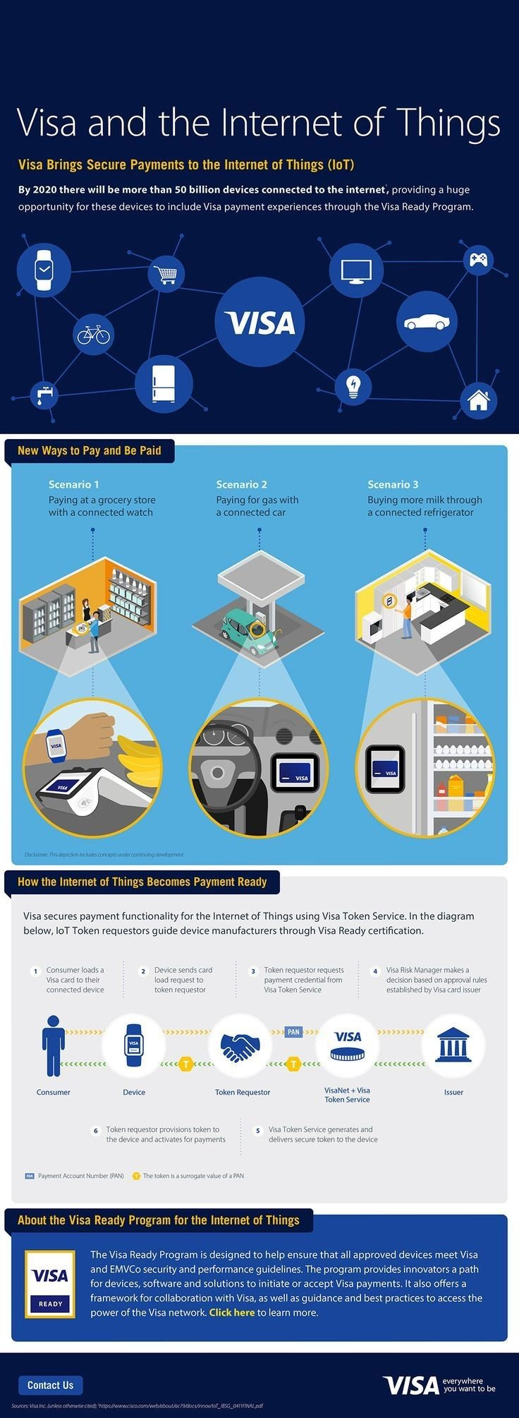 Internet of things #IOT and #VISA #Smart_City #Infographic
