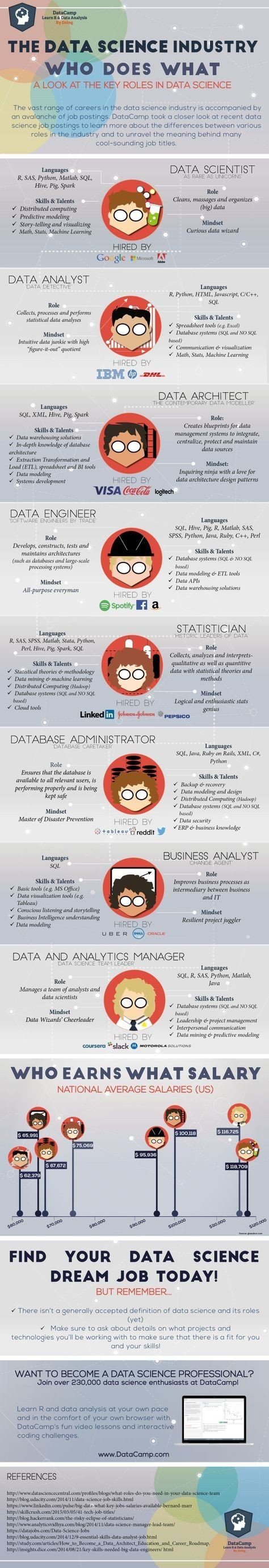 The Data science industry - who does what - #IOT #Smart_city #Infographic
