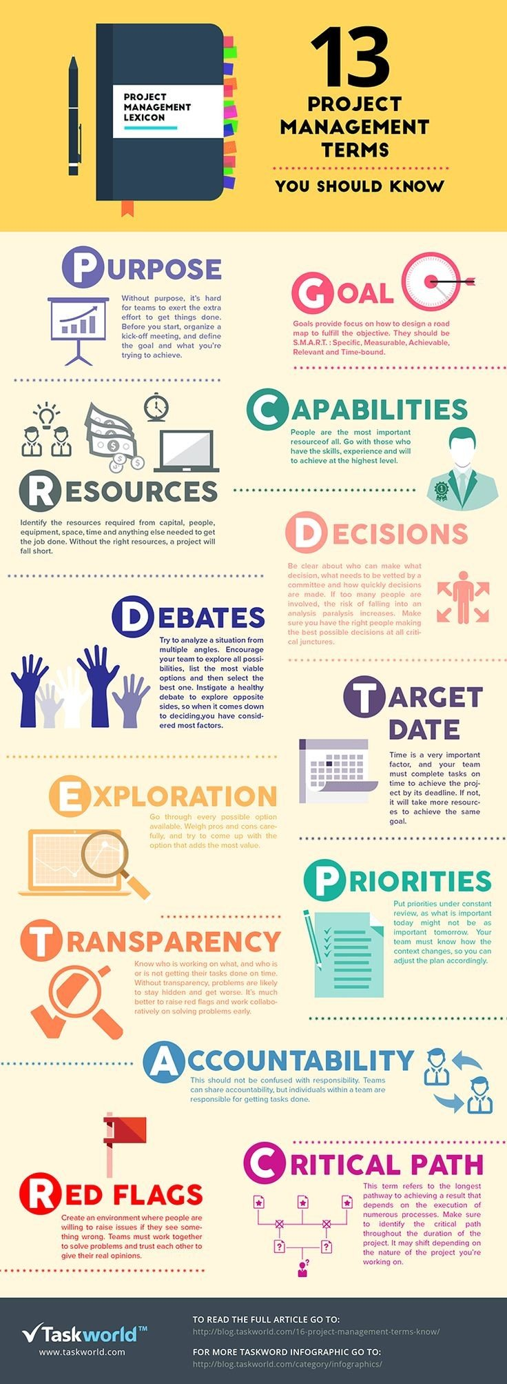 Thirteen Project Management terms you should know #Infographic