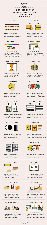 twenty most important #Design Principles illustrated #Infographic