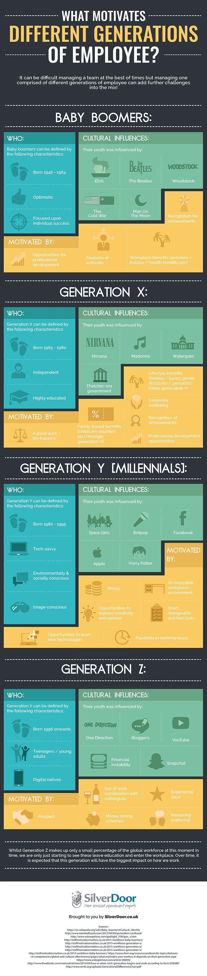 What motivates different generations #Infographic