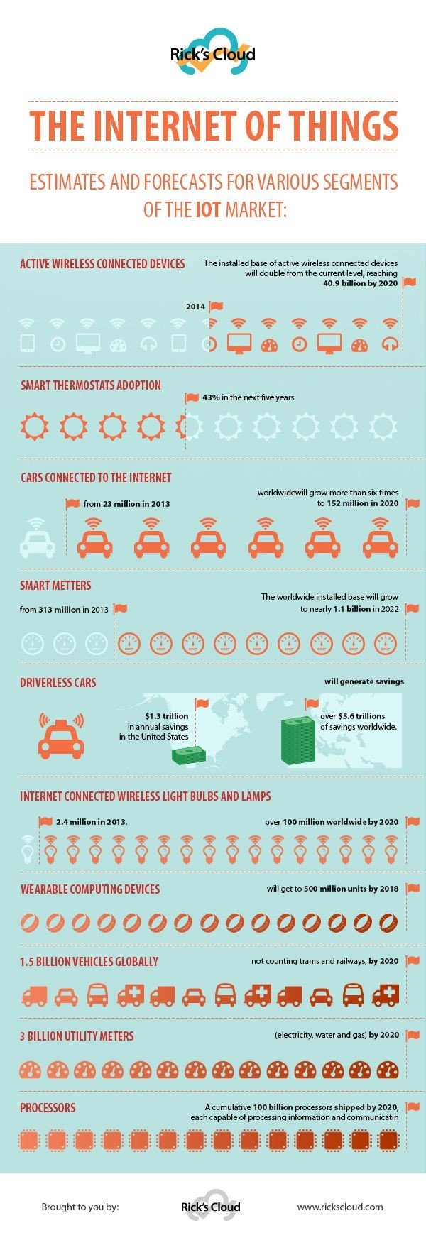 The internet of things #IOT estimates and forecasts for varioud segments of the market #Smart_City #Infographic