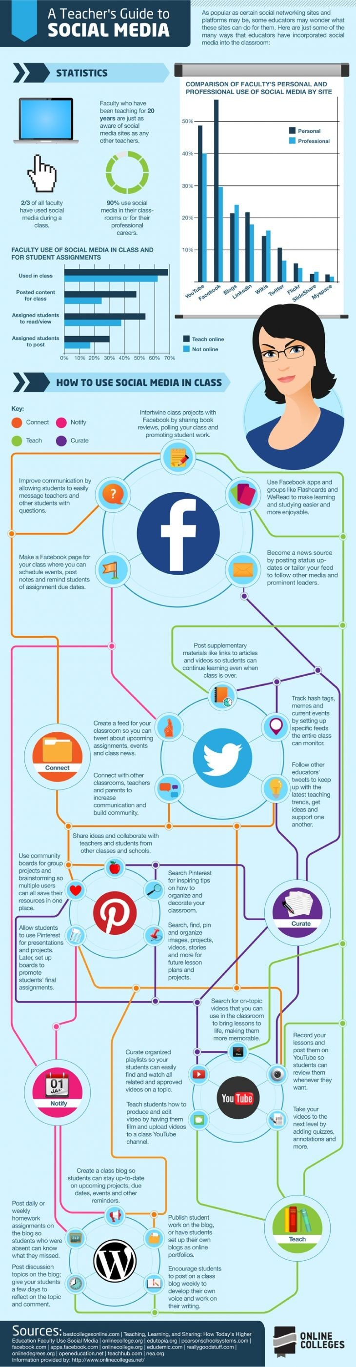 The teacher guide to #Social_Media #SMM #Education #Infographic