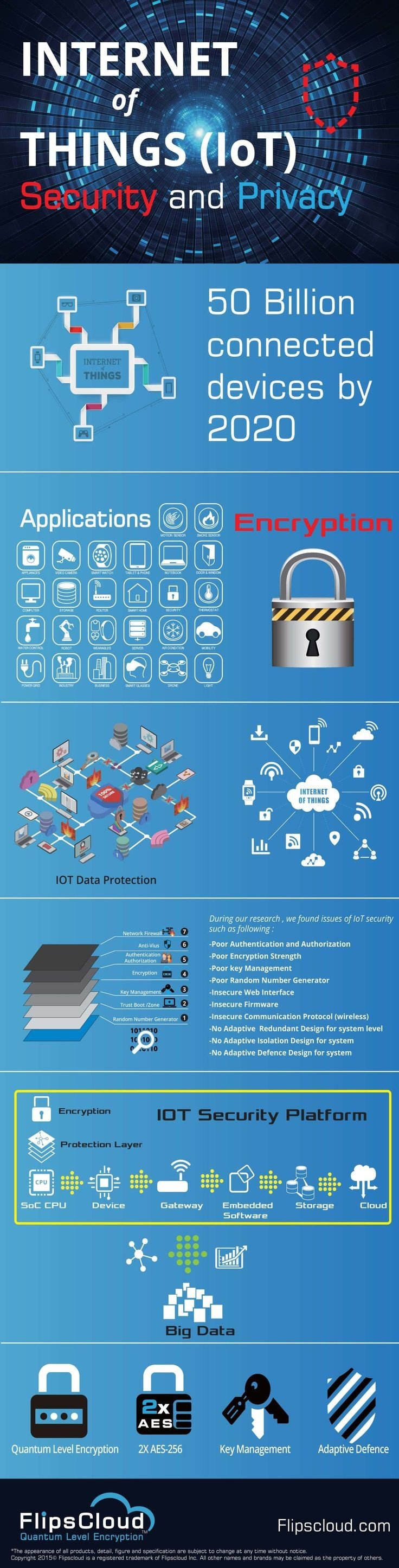The internet of things #IoT security and privacy #smart_city #Infographic