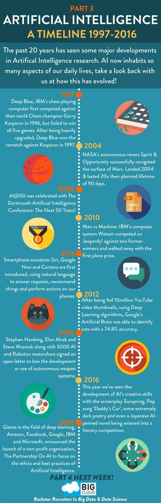 Artificial Intelligence Timeline #AI #Smart_City #Infographic
