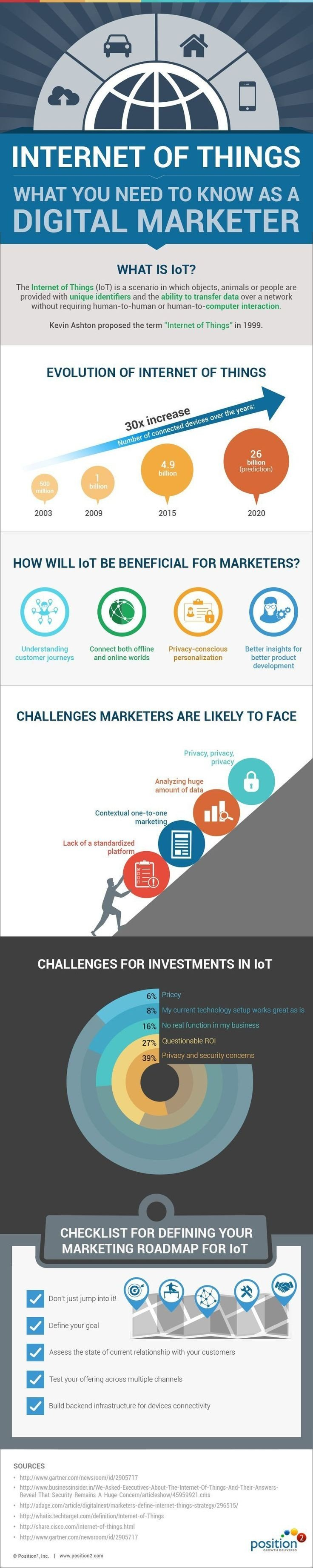 The internet of things #IoT what you need to know as a digital marketer #SMM #Smart_City #Infographic