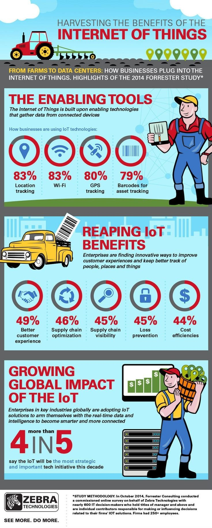 Harvesting the benifits of internet of things #IoT #Smart_City #Infographic