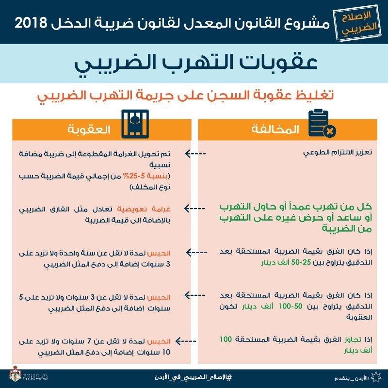 عقوبات التهرب الضريبي في #الأردن #انفوجرافيك