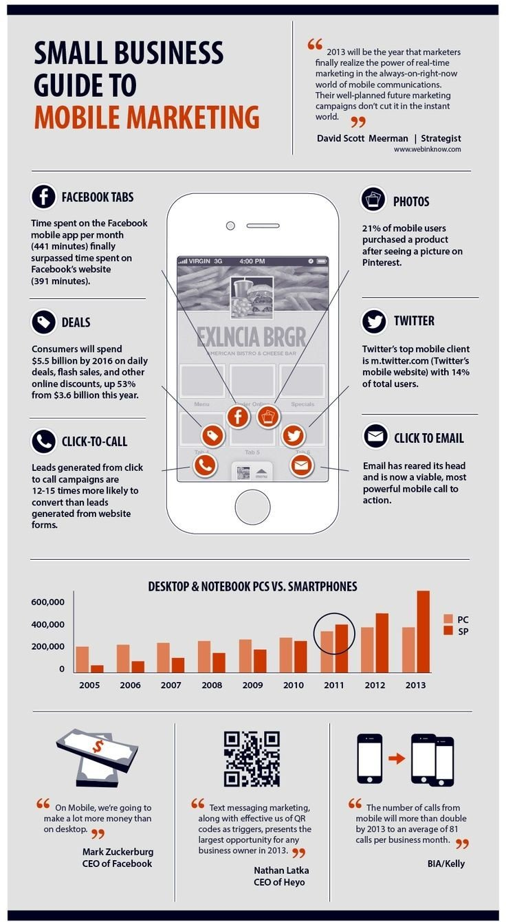 Small #Business guide to #Mobile #Marketing #SMM #Infographic