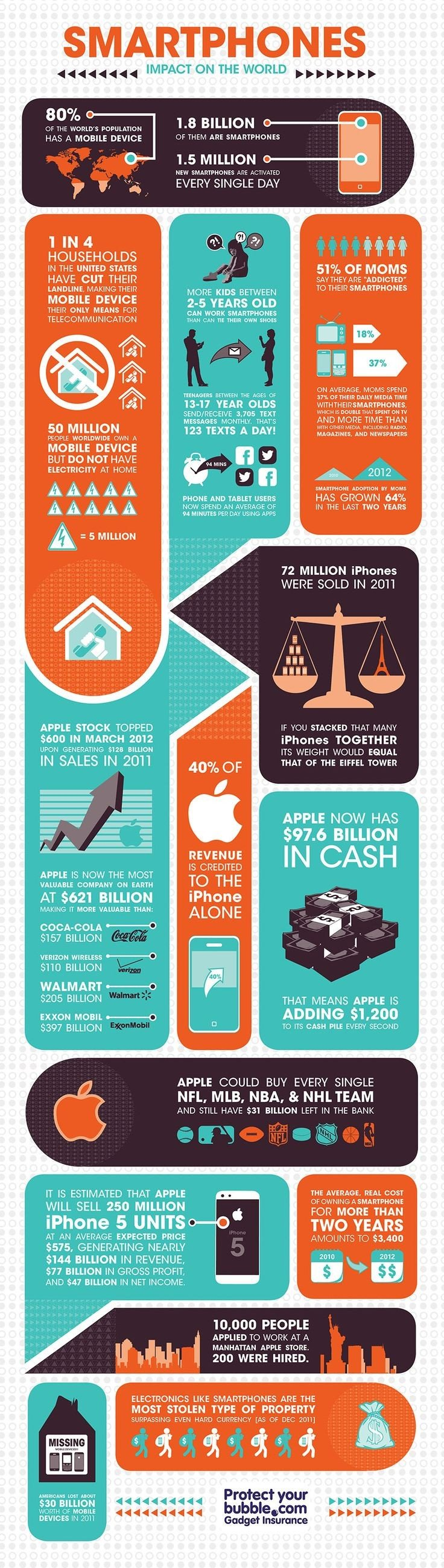 Smartphones impact on the world #Infographic