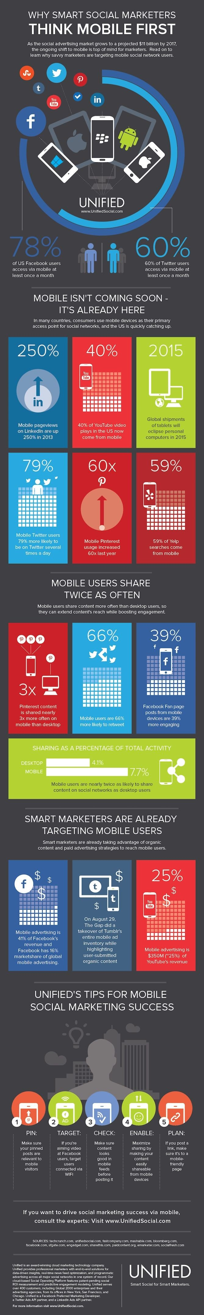 Why smart #Social_Media marketers think mobile first #SMM #Infographic