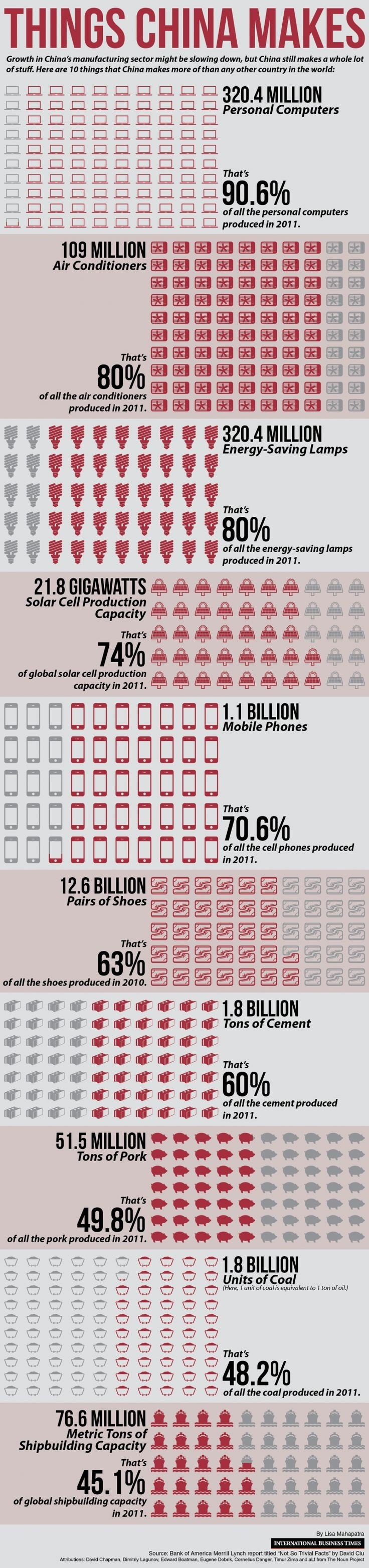 Things that #China makes #Infographic #Economy