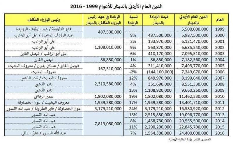 المديونية في #الأردن تبعا لفترة وجود كل رئيس وزراء #إضراب_الأردن