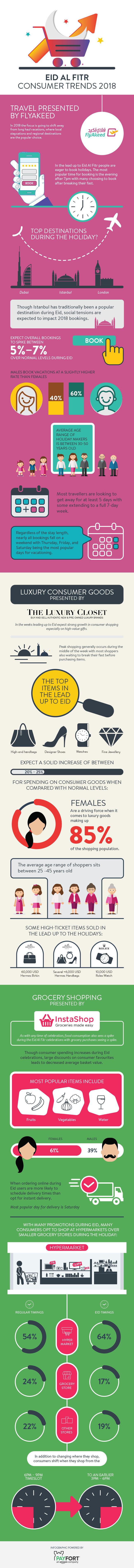 Eid Al Fitr consumer trends 2018 #Infographic