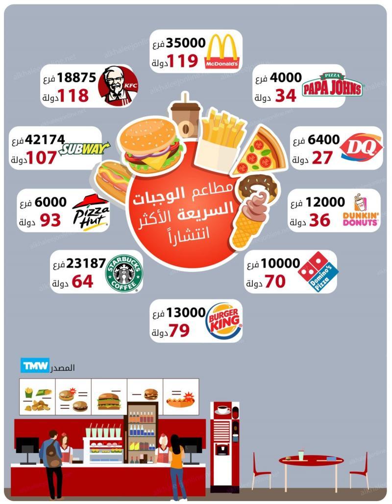 أكثر علامات الأكل السريع انتشارا في العالم #انفوجرافيك