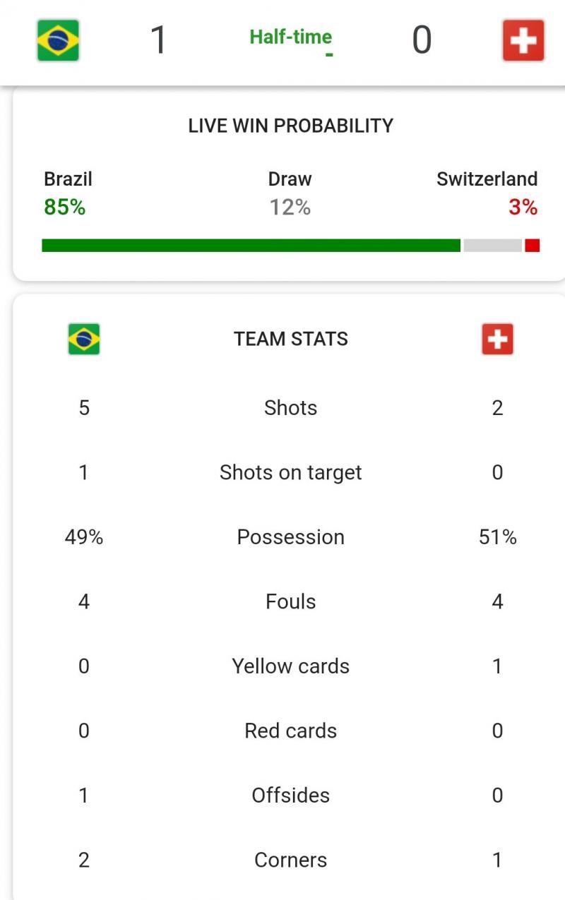 إحصائيات الشوط الأول من مباراة #البرازيل_سويسرا #كأس_العالم #روسيا