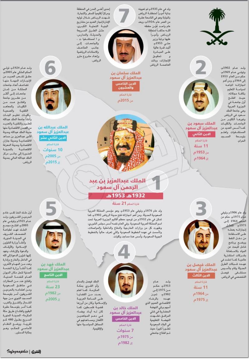 ملوك #السعودية منذ بدايات المملكة #انفوجرافيك #انفوجرافيك_عربي