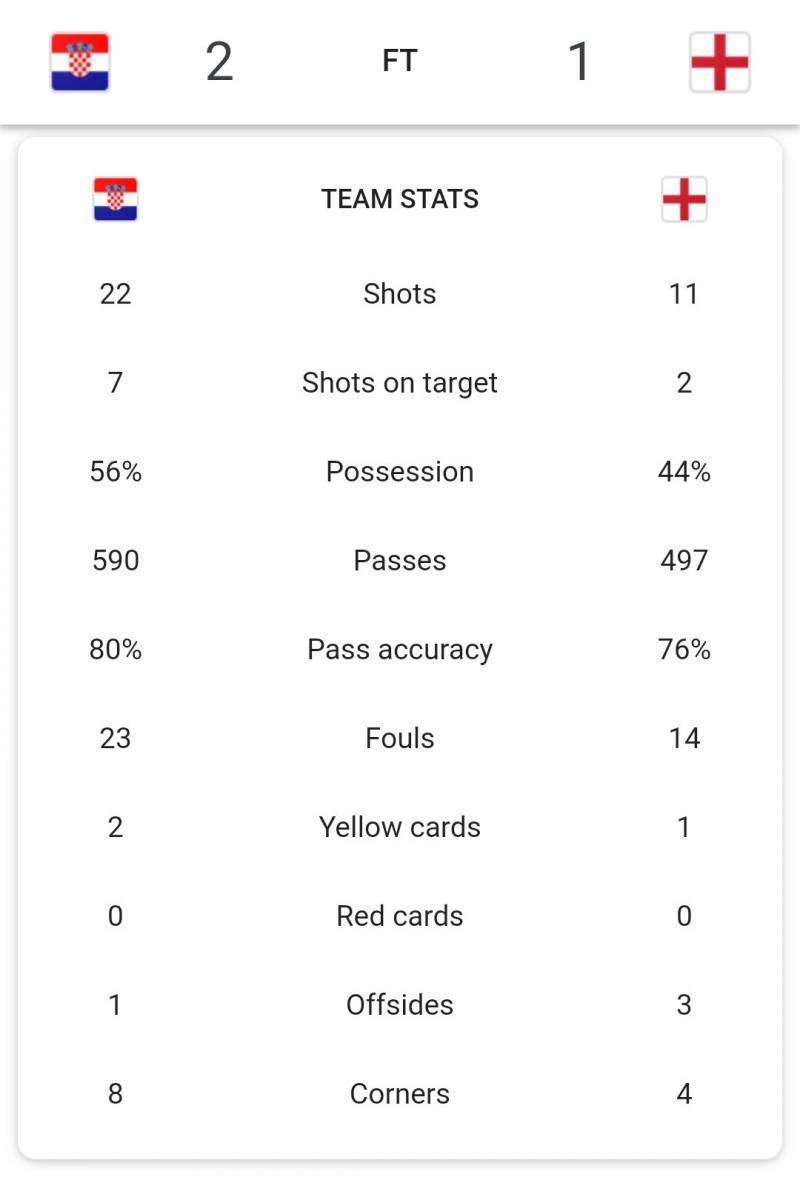 إحصائيات مباراة #كرواتيا_انجلترا #كأس_العالم #روسيا