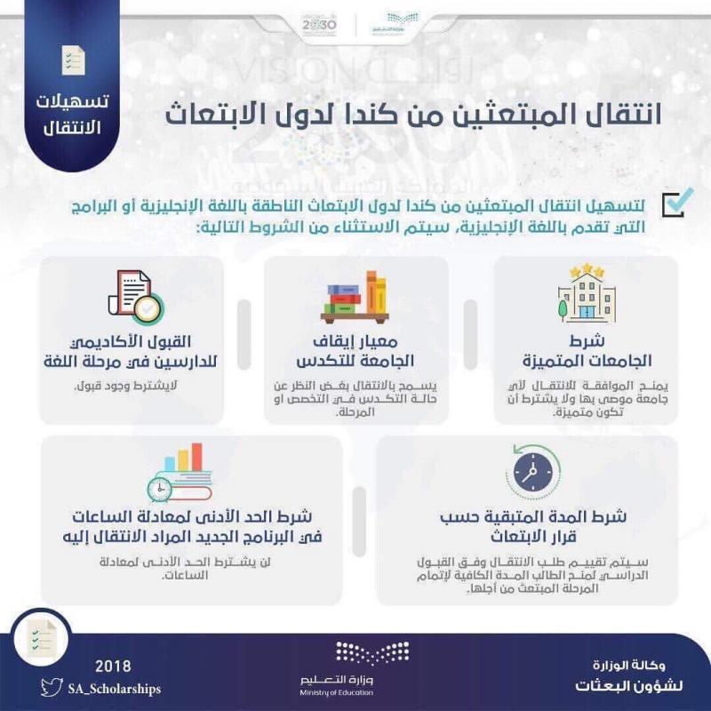 تسهيلات لانتقال الطلبة المبتعثين من #السعودية الى #كندا #انفوجرافيك #انفوجرافيك_عربي