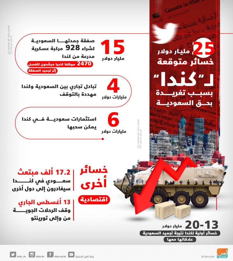 خسائر #كندا من قطع علاقات #السعودية معها #انفوجرافيك #انفوجرافيك_عربي