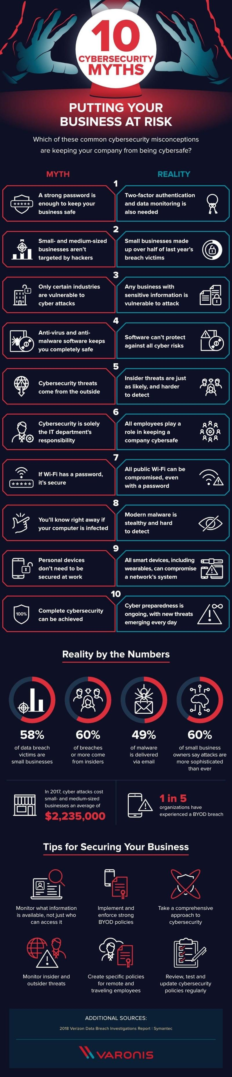 Ten #CyberSecurity myths #Infographic #Online #Business