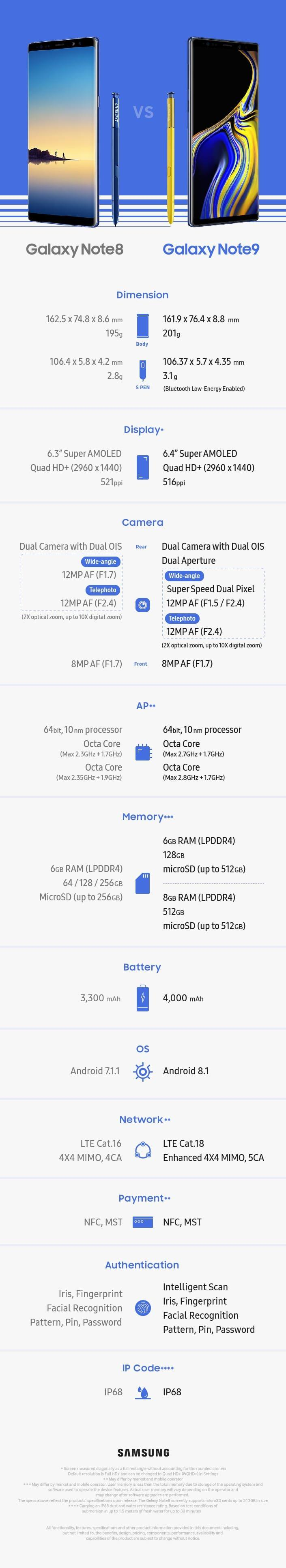 Comparing #Samsung #Note9 and #Samsung #Note8 #Infographic