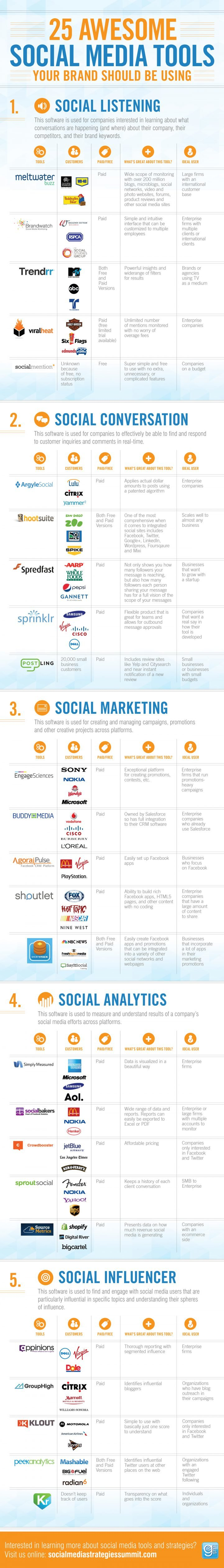 Tools for #Social_Media #SMM #Marketing #Infographic