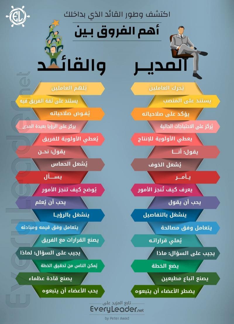 أهم الفروق بين المدير والقائد #انفوجرافيك #انفوجرافيك_عربي