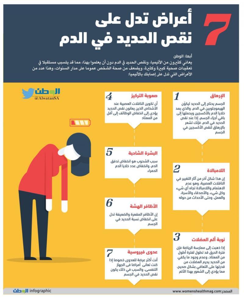 أعراض تدل على نقص الحديد في الجسم #صحة #انفوجرافيك #انفوجرافيك_عربي