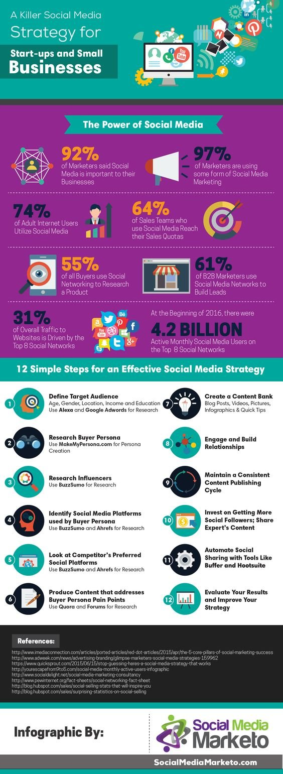 a killer #Social_Media #Strategy for Startups and Small #Business #Viral #SMM #Marketing #Infographic