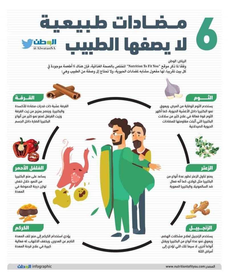 ٦ مضادات طبيعية لا يصفها الطبيب #صحة #انفوجرافيك #انفوجرافيك_عربي