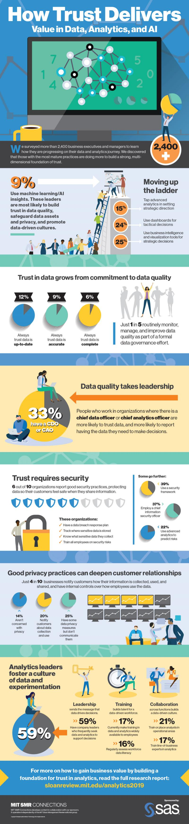 How Trust Delivers Value in Data Analytics and AI #Infographic