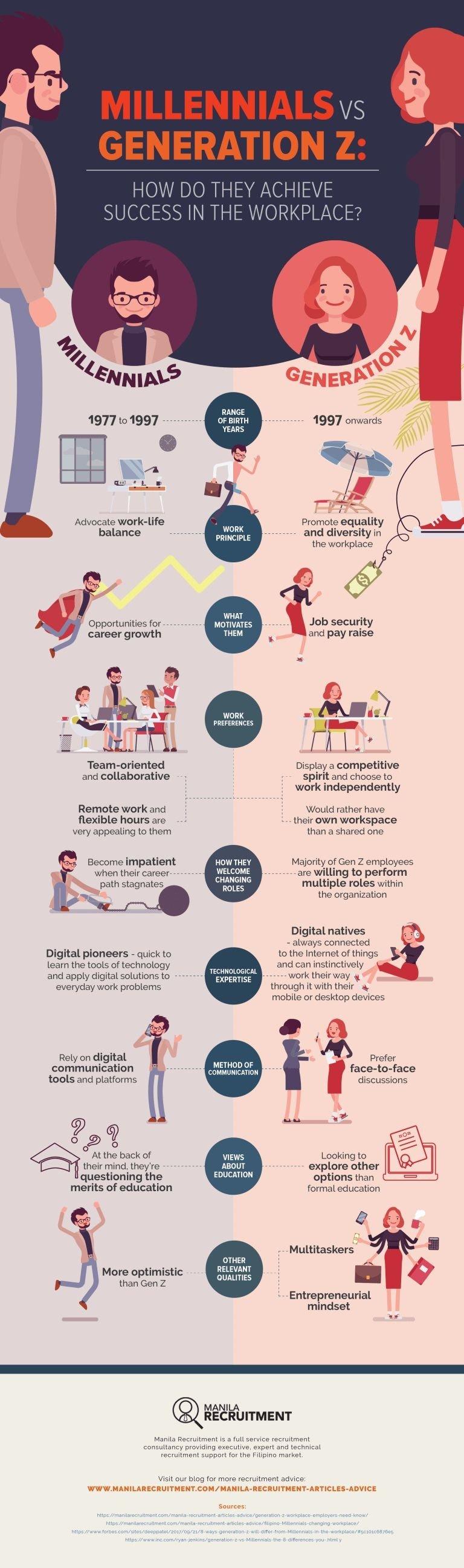 Millennials vs. generation z #Infographic