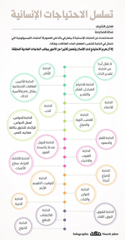 تسلسل الاحتياجات الإنسانية #انفوجرافيك #انفوجرافيك_عربي #ماسلو