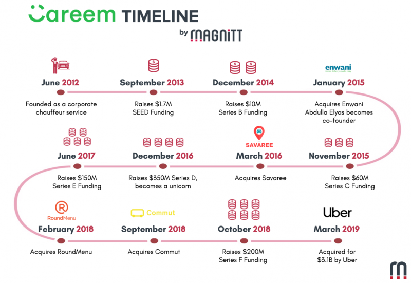the rise of a Unicorn #Careem and #Uber acquisition #Infographic