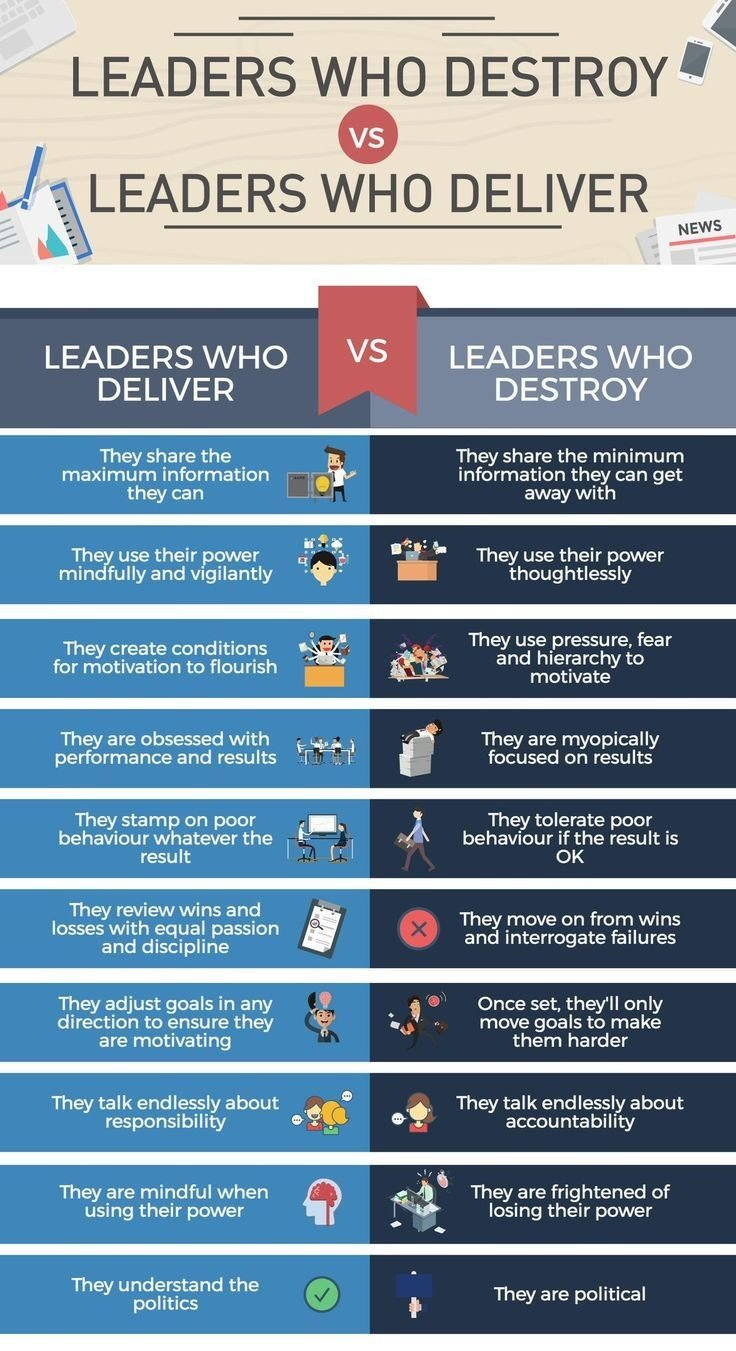 Leaders who destroy Vs Leaders who deliver #Leadership #Infographic