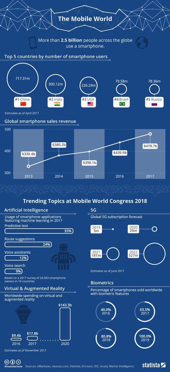 The world of Mobiles #Infographic