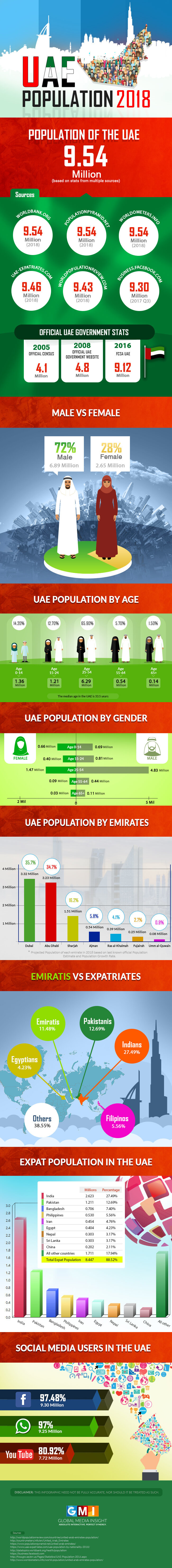 Demographics of #UAE internet and #Social_Media 2018 users #Infographic