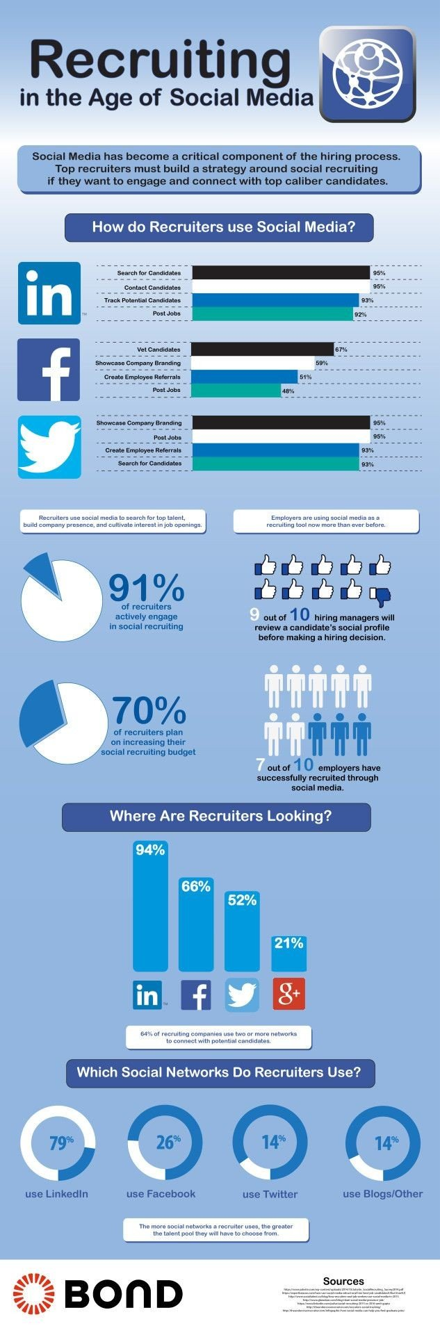 Recruiting in the age of #Social_Media #SMM #Infographic