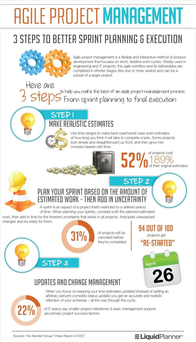 Agile project management #Infographic