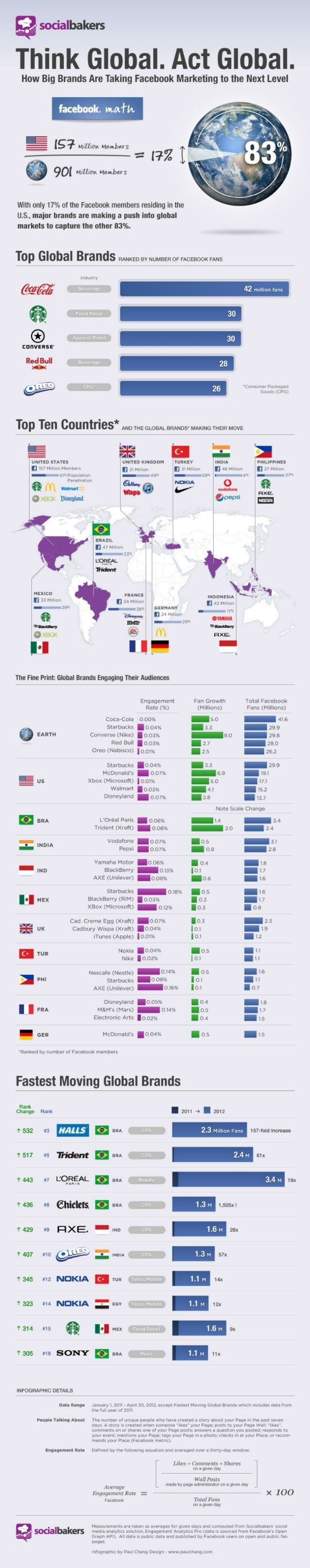 These Are the Most Engaging Brands on #Facebook #Infographic #SMM #Social_Media