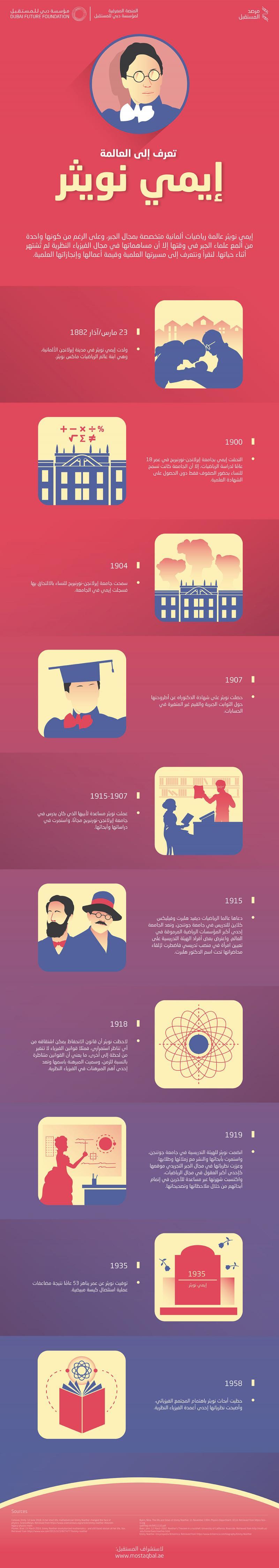 تعرف على العالمة #إيمي_نويثر #انفوجرافيك #انفوجرافيك_عربي